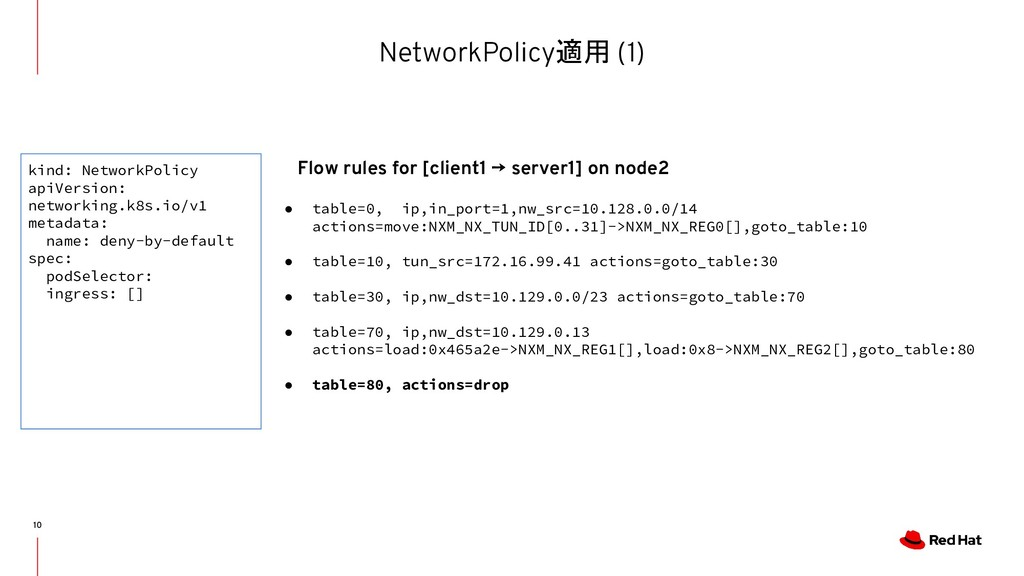 NetworkPolicy適用 (1) 10 ● table=0, ip,in_port=1,...
