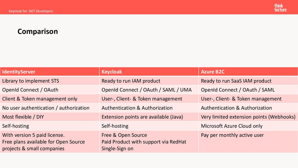 Keycloak for .NET Developers Comparison Identit...