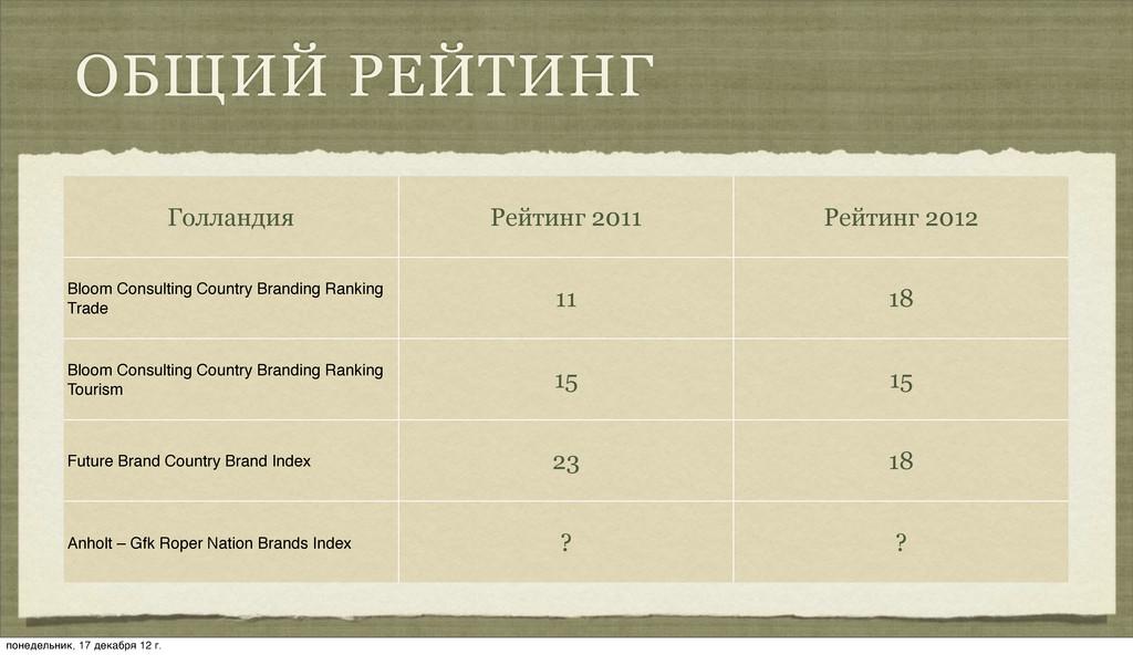 ОБЩИЙ РЕЙТИНГ Голландия Рейтинг 2011 Рейтинг 20...