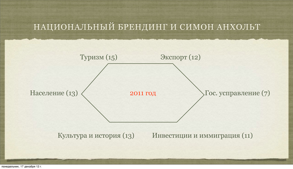 НАЦИОНАЛЬНЫЙ БРЕНДИНГ И СИМОН АНХОЛЬТ Туризм (1...