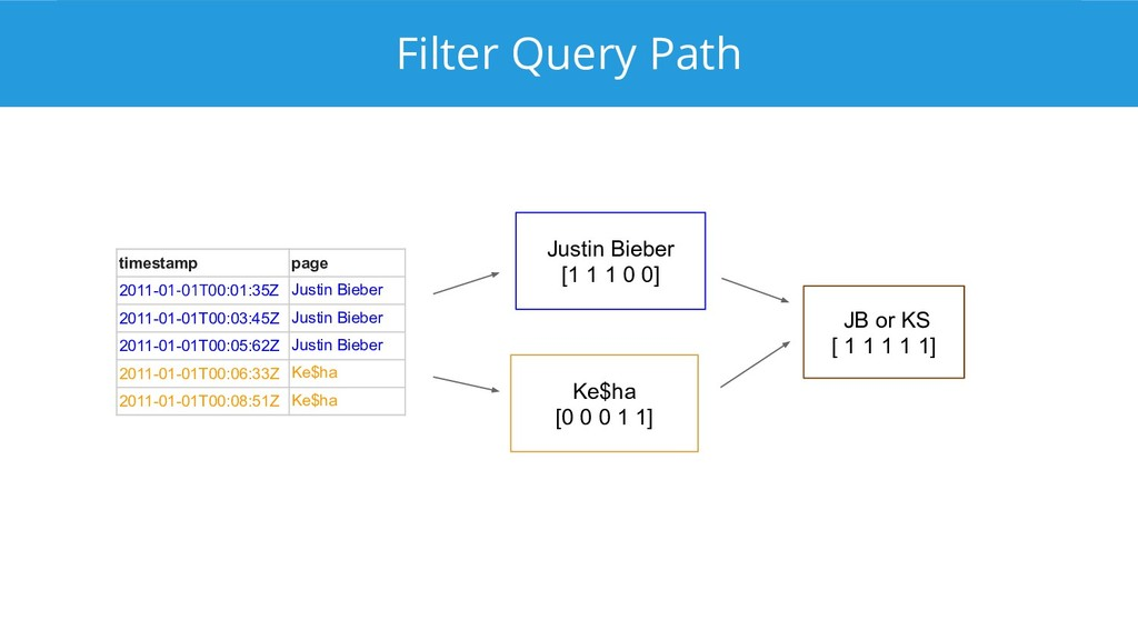 Filter Query Path timestamp page 2011-01-01T00:...