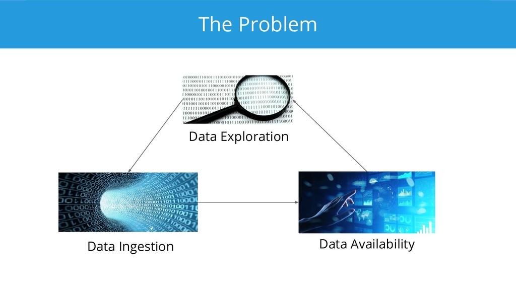 The Problem Data Exploration Data Ingestion Dat...
