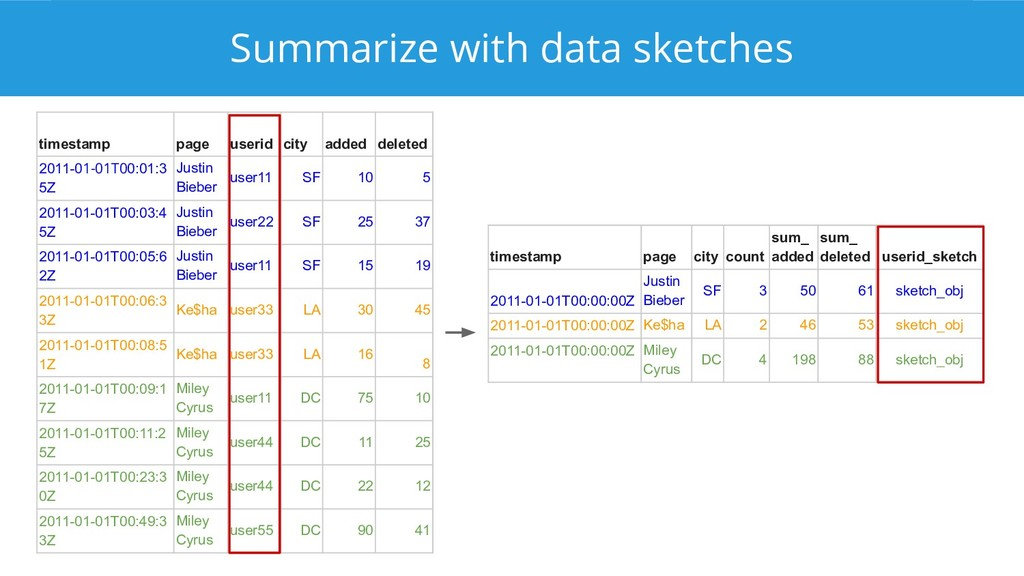 Summarize with data sketches timestamp page cit...