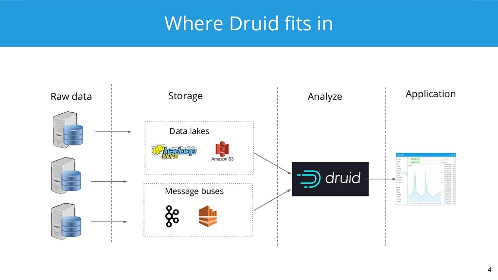Where Druid fits in 4 Data lakes Message buses R...