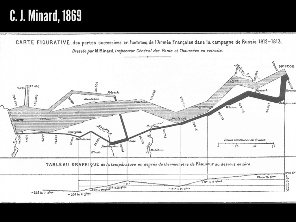 C. J. Minard, 1869