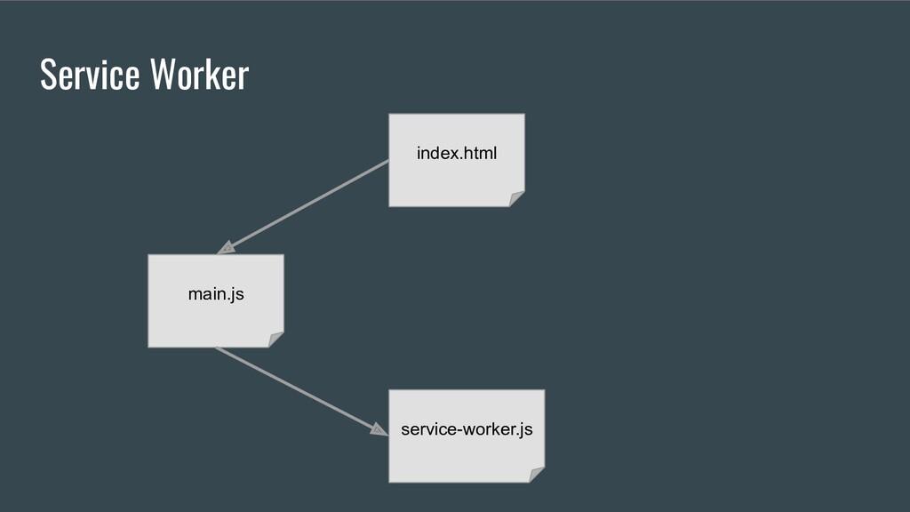 Service Worker index.html main.js service-worke...
