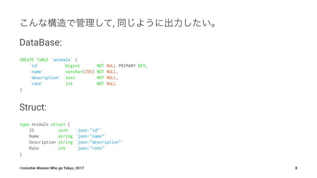 ͜ΜͳߏͰཧͯ͠, ಉ͡Α͏ʹग़ྗ͍ͨ͠ɻ DataBase: CREATE TABLE ...