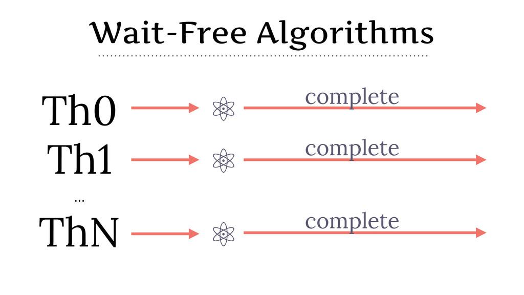 Wait-Free Algorithms ⚛ Th0 Th1 … ⚛ ThN ⚛ comple...