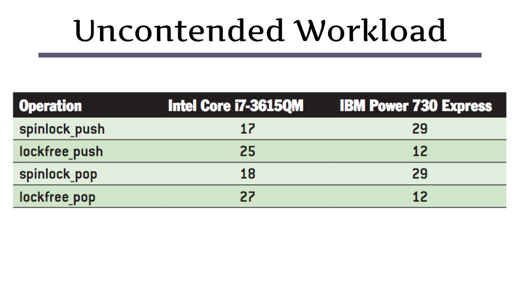 Uncontended Workload