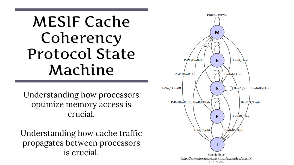 MESIF Cache Coherency Protocol State Machine Un...