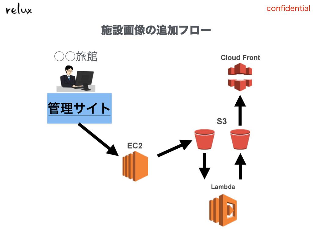 DPOpEFOUJBM ˓˓ཱྀؗ ཧαΠτ Lambda EC2 S3 Cloud Fro...