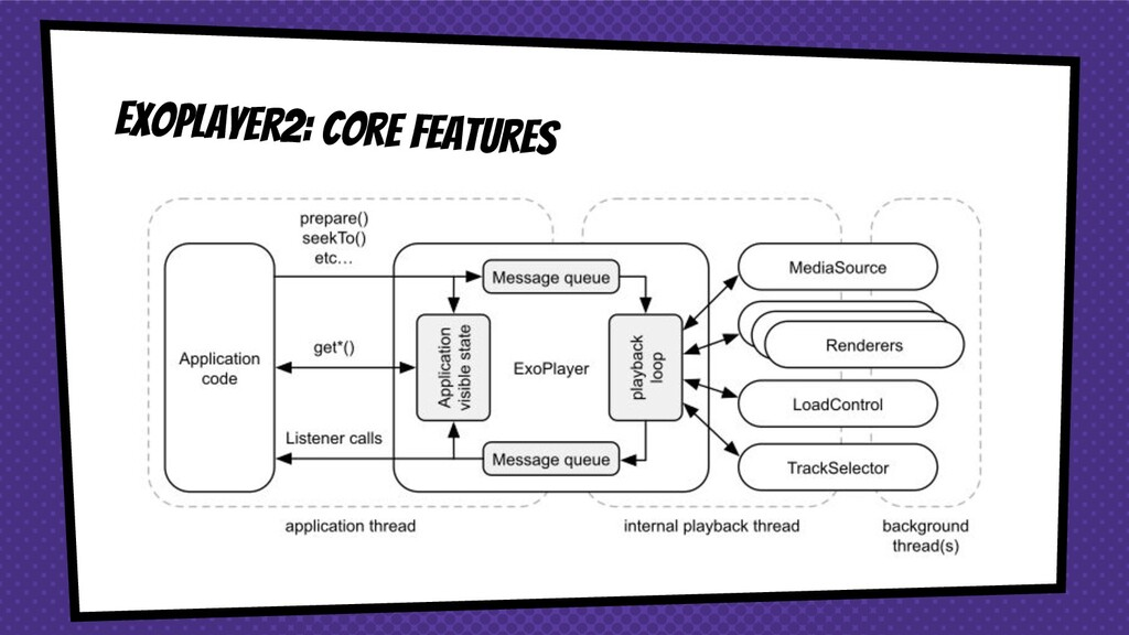 ExoPlayer2: core features