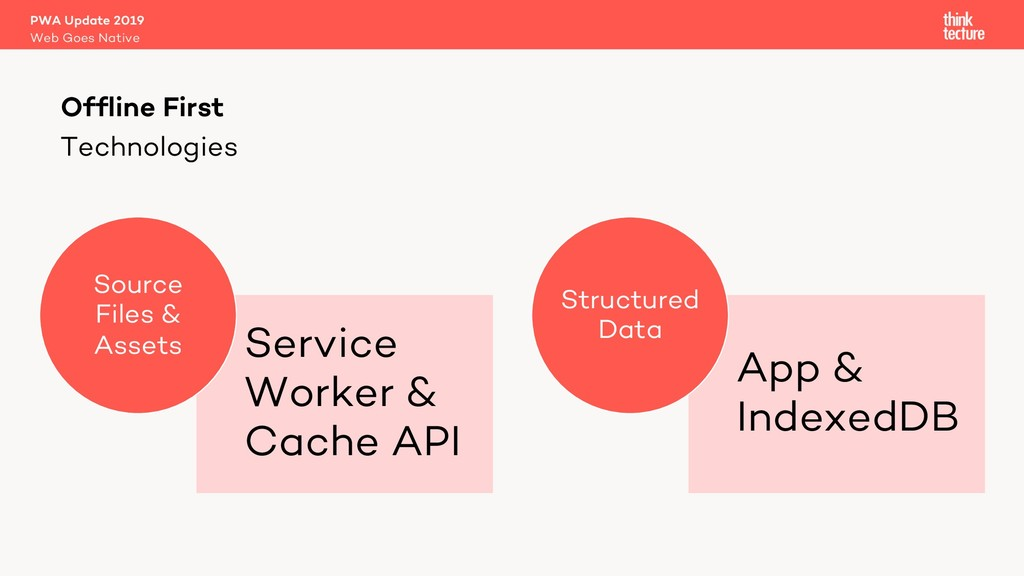 Technologies Service Worker & Cache API Source ...