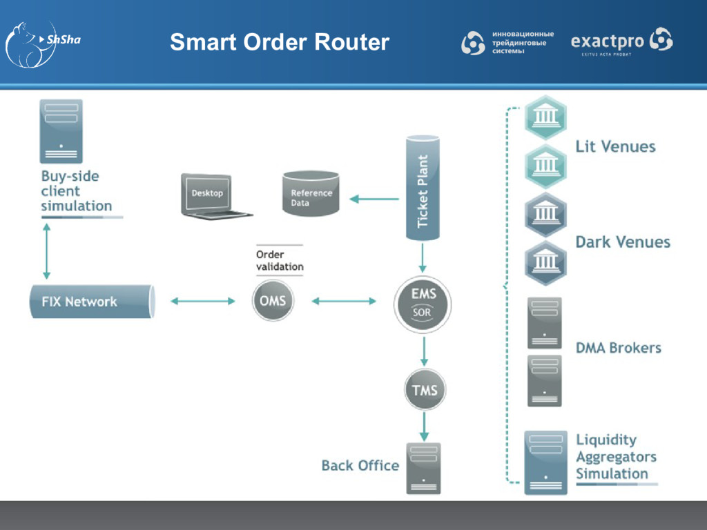 Smart Order Router