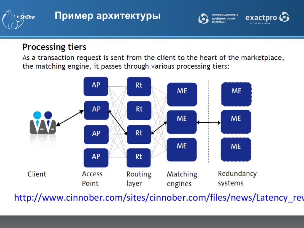 Пример архитектуры http://www.cinnober.com/site...