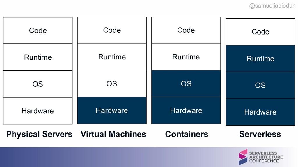 @samueljabiodun Code Runtime OS Hardware Physic...