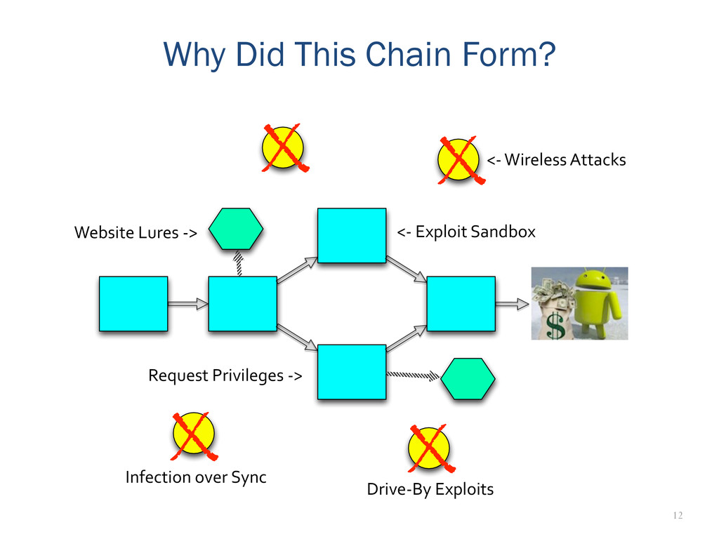 12 Why Did This Chain Form? X X X X Drive-‐By...