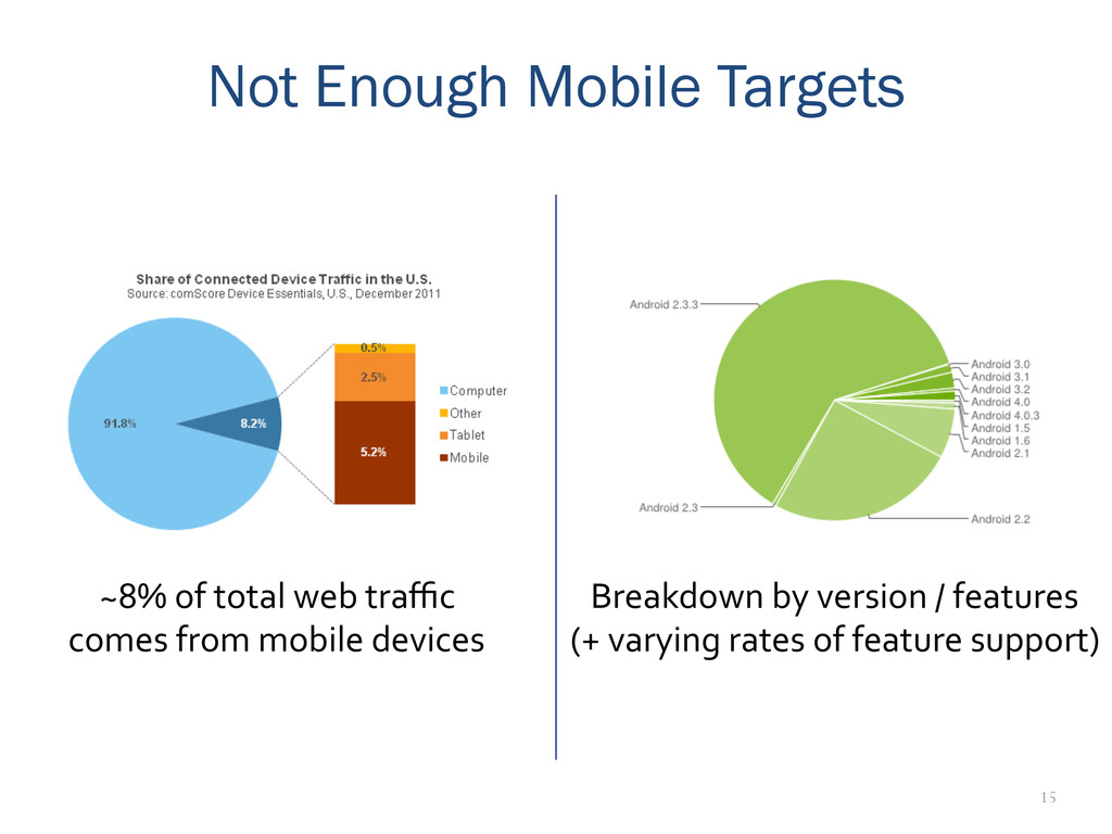 15 Not Enough Mobile Targets ~8% of total...