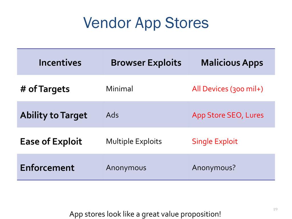 19 Vendor App Stores App stores look l...