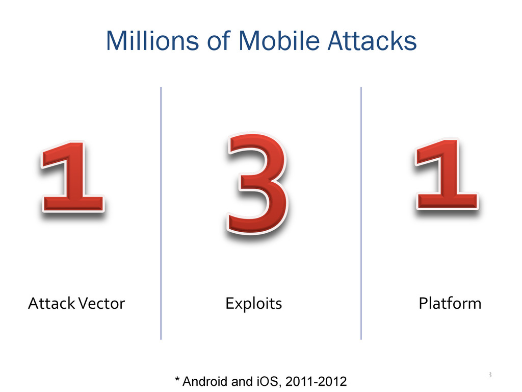3 Attack Vector  Exploits  Millions of...