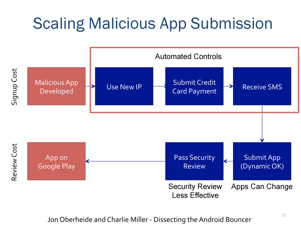 22 Scaling Malicious App Submission Malicious	