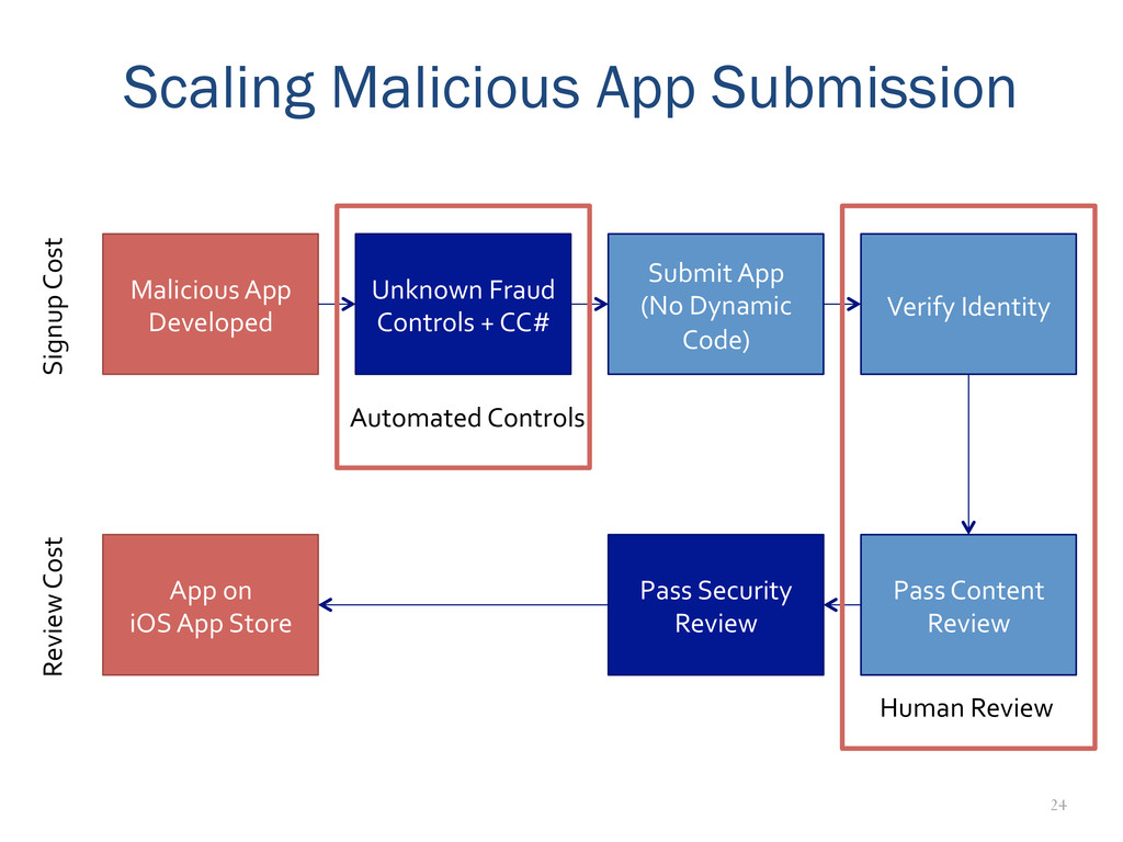 24 Scaling Malicious App Submission Malicious	