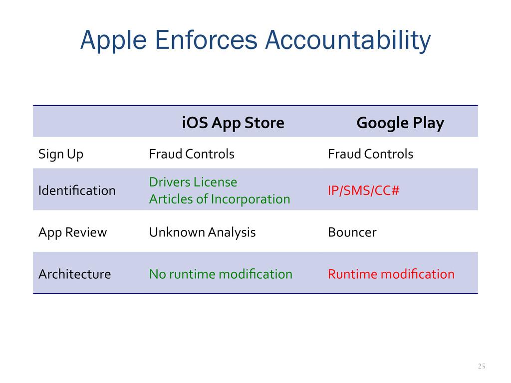 25 Apple Enforces Accountability iOS App ...