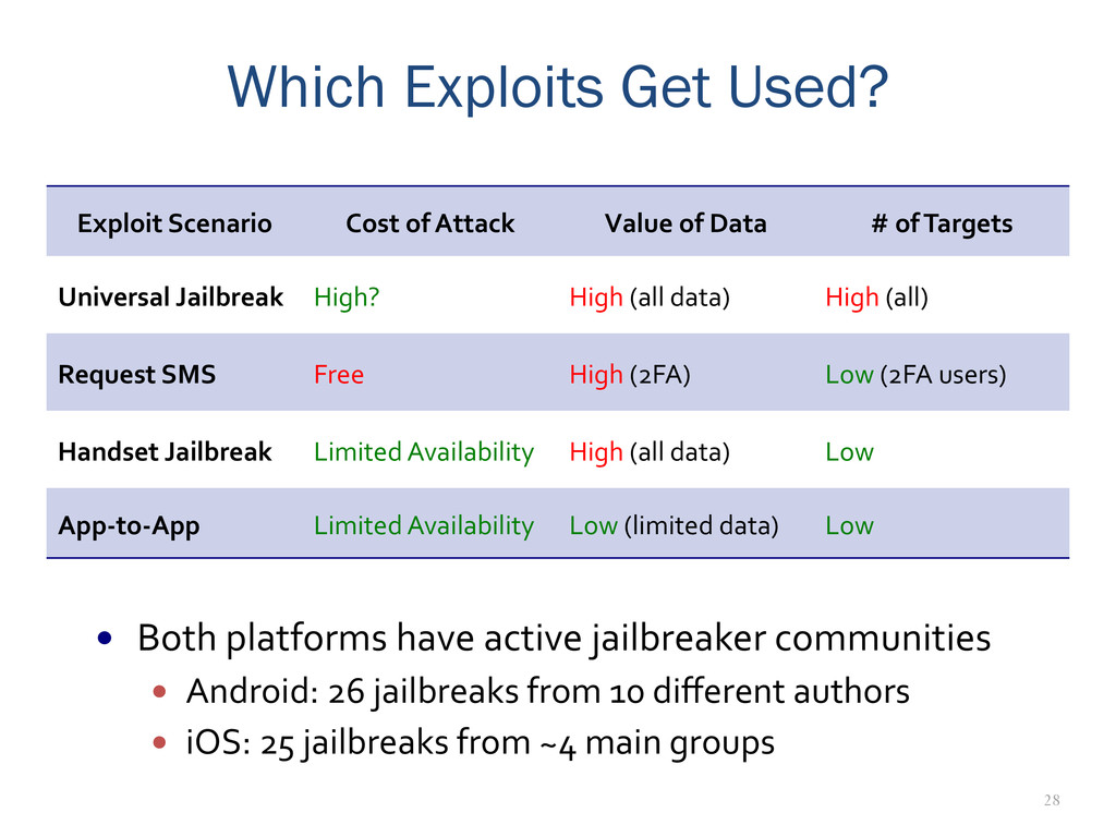 28 Which Exploits Get Used? Exploit	