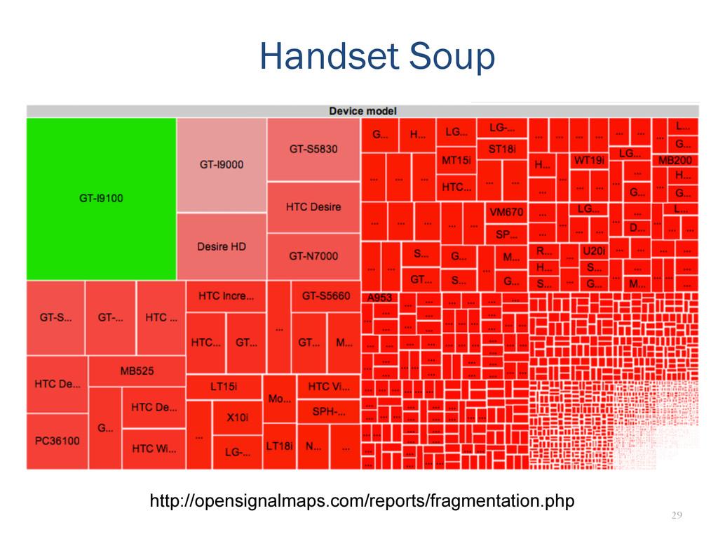 29 Handset Soup http://opensignalmaps.com/repor...