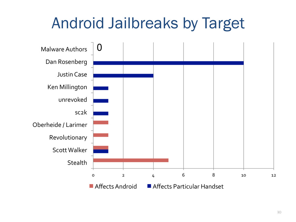 30 Android Jailbreaks by Target 0	