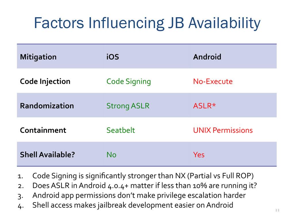 33 Factors Influencing JB Availability Mitigati...