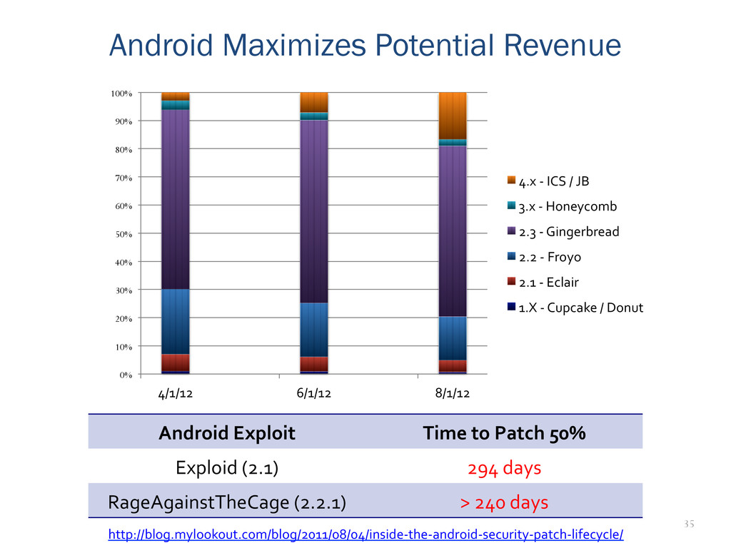 35 Android Maximizes Potential Revenue Android...