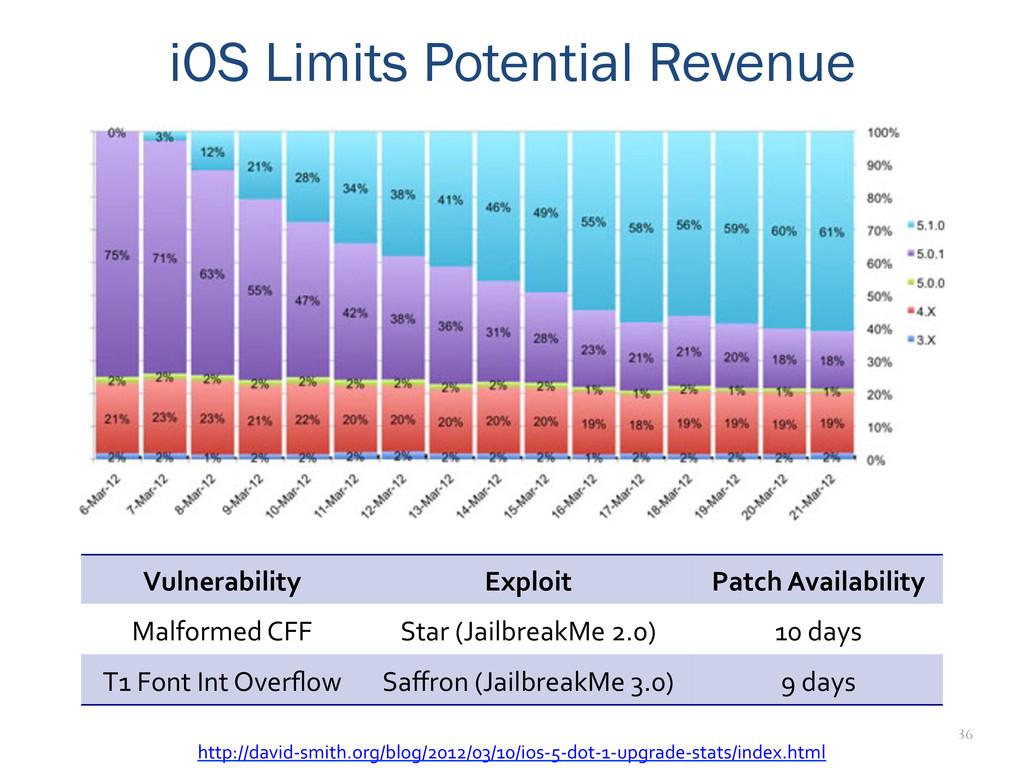 36 iOS Limits Potential Revenue Vulnerability...