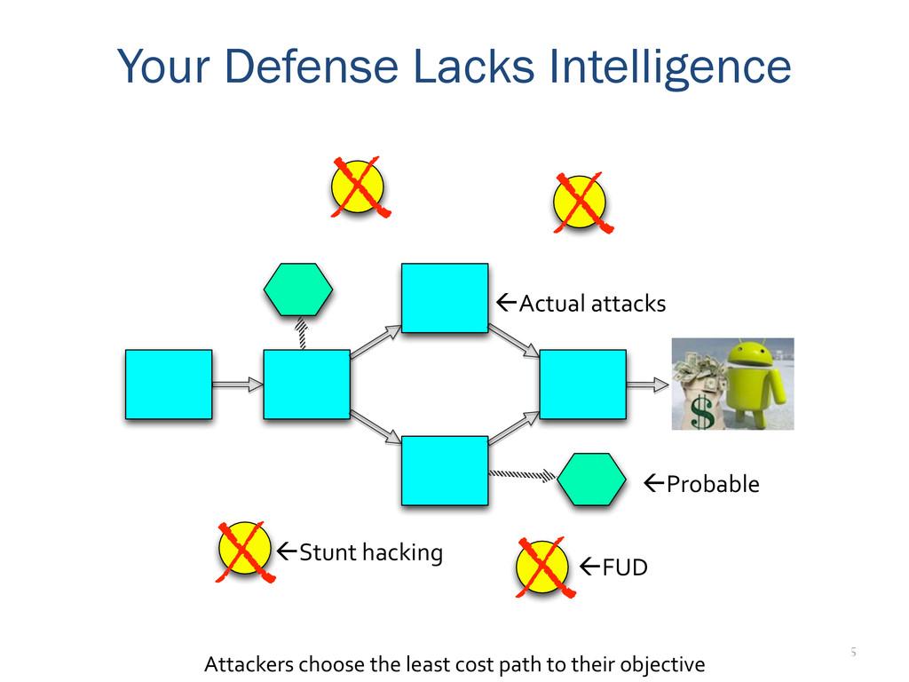 5 Your Defense Lacks Intelligence X X X X Attac...