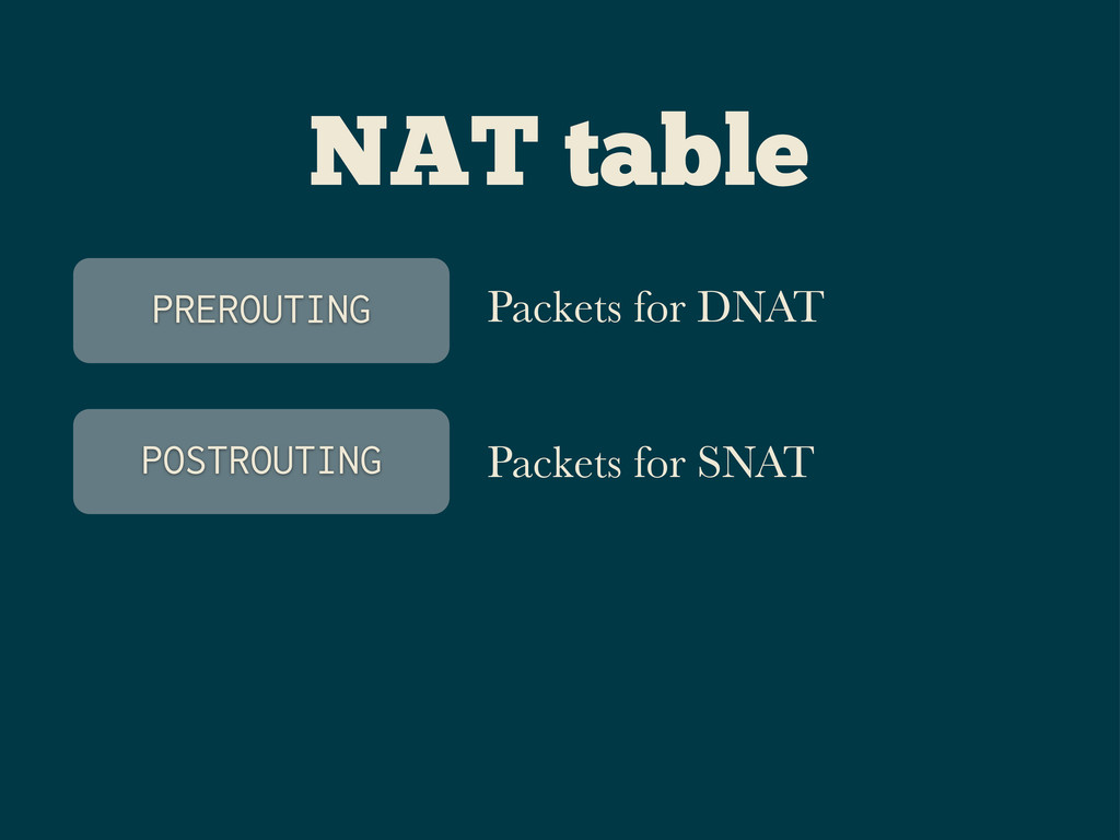 NAT table PREROUTING POSTROUTING Packets for DN...