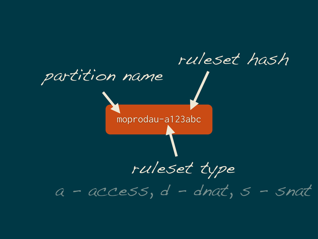 moprodau-a123abc partition name ruleset type a ...