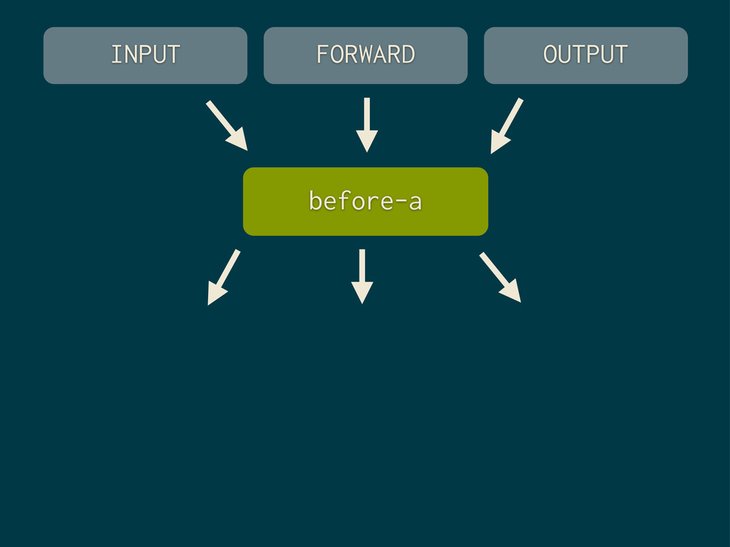 FORWARD OUTPUT INPUT before-a