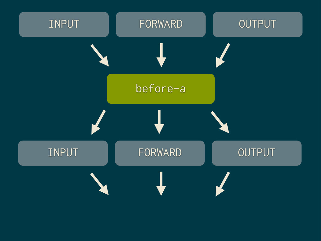FORWARD OUTPUT INPUT before-a FORWARD OUTPUT IN...