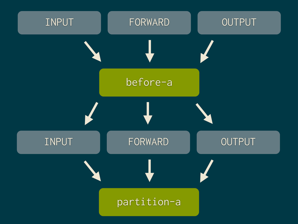 partition-a FORWARD OUTPUT INPUT before-a FORWA...