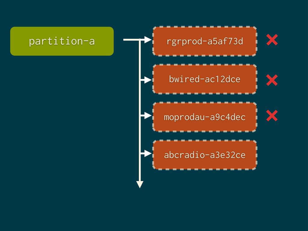 partition-a rgrprod-a5af73d bwired-ac12dce mopr...