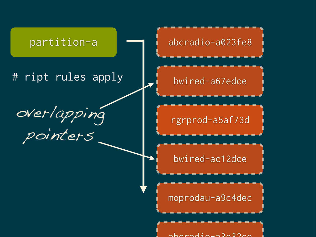 overlapping pointers # ript rules apply partiti...