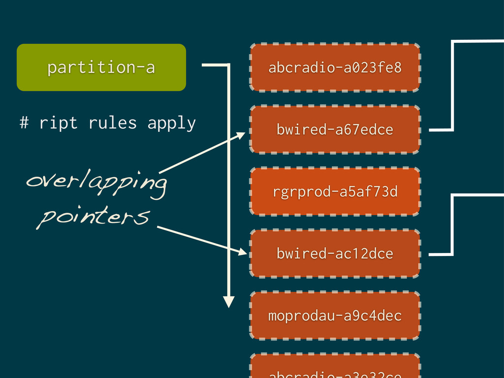 # ript rules apply overlapping pointers partiti...