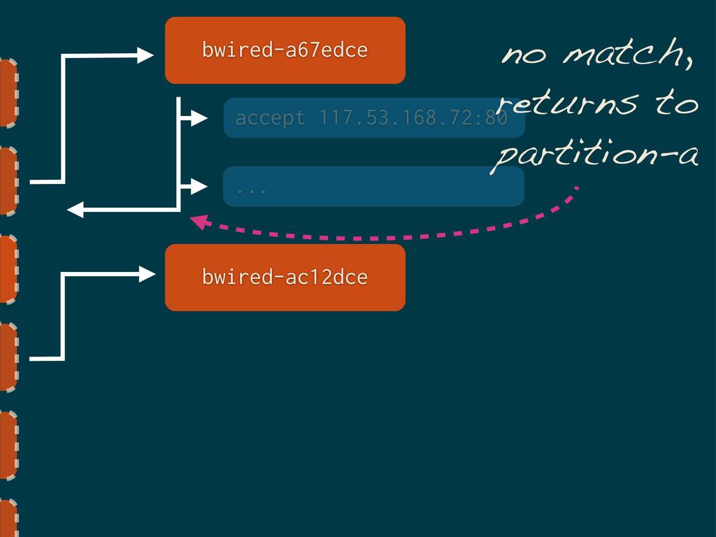 bwired-a67edce accept 117.53.168.72:80 ... bwir...