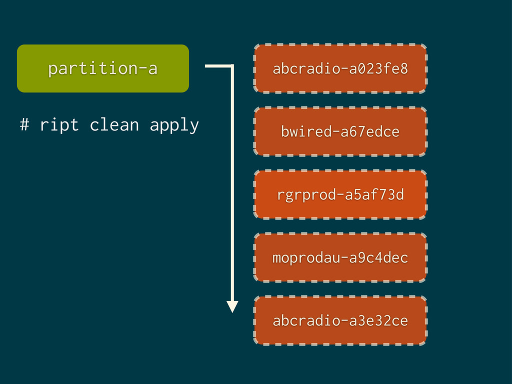 # ript clean apply partition-a abcradio-a023fe8...