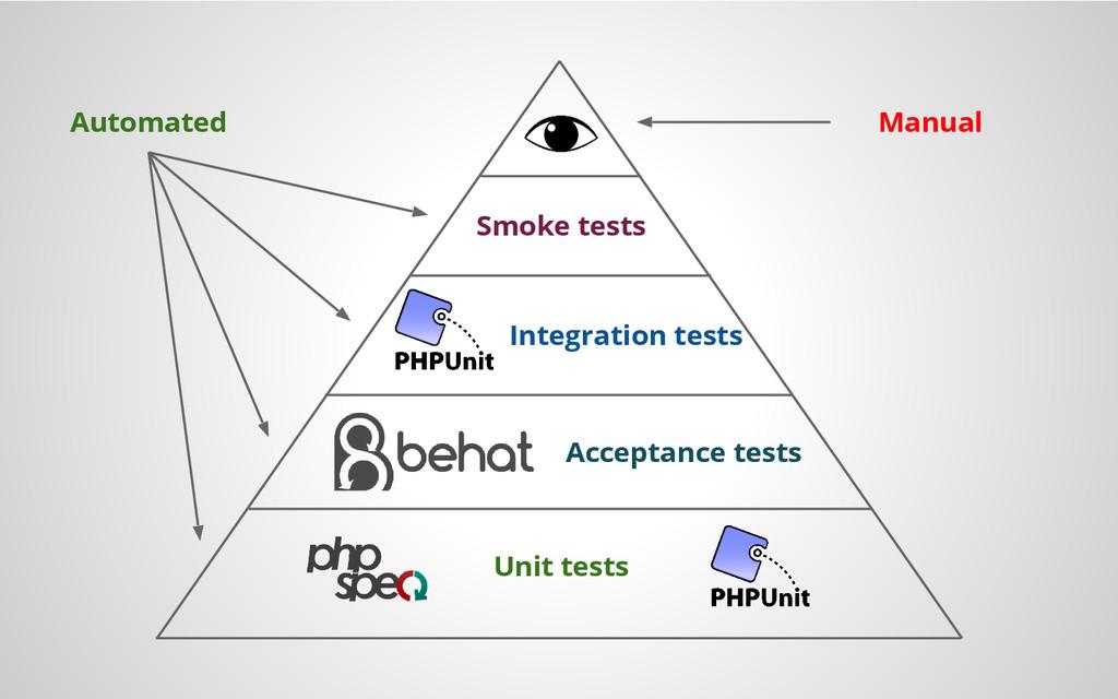 Unit tests Acceptance tests Integration tests S...