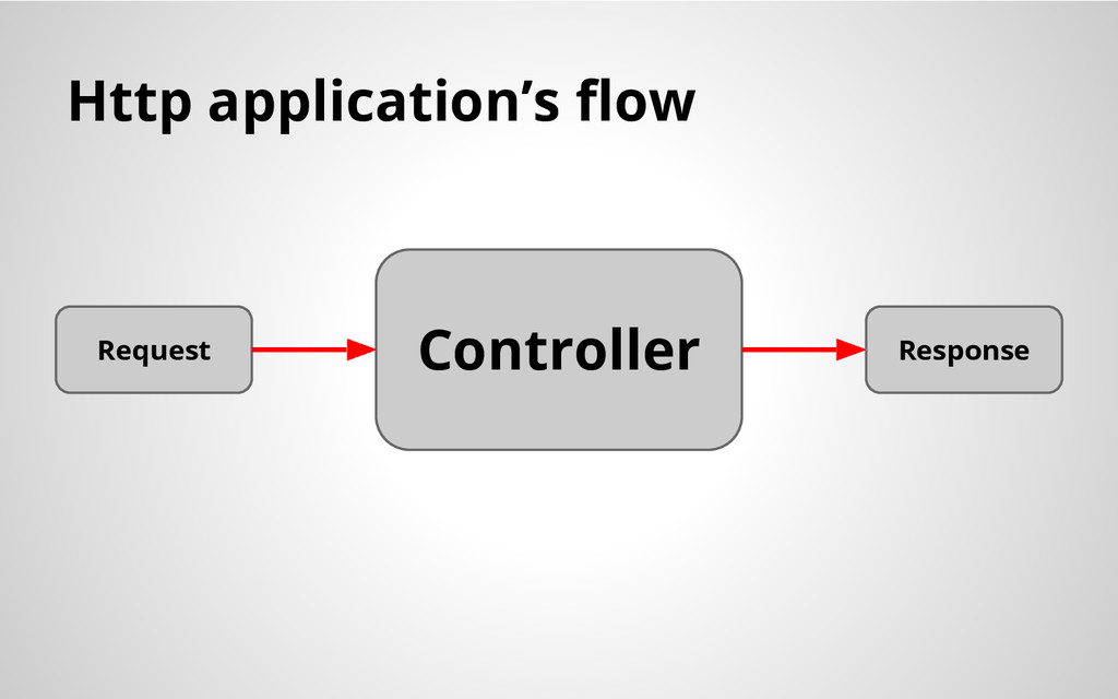 Http application's flow Controller Request Resp...