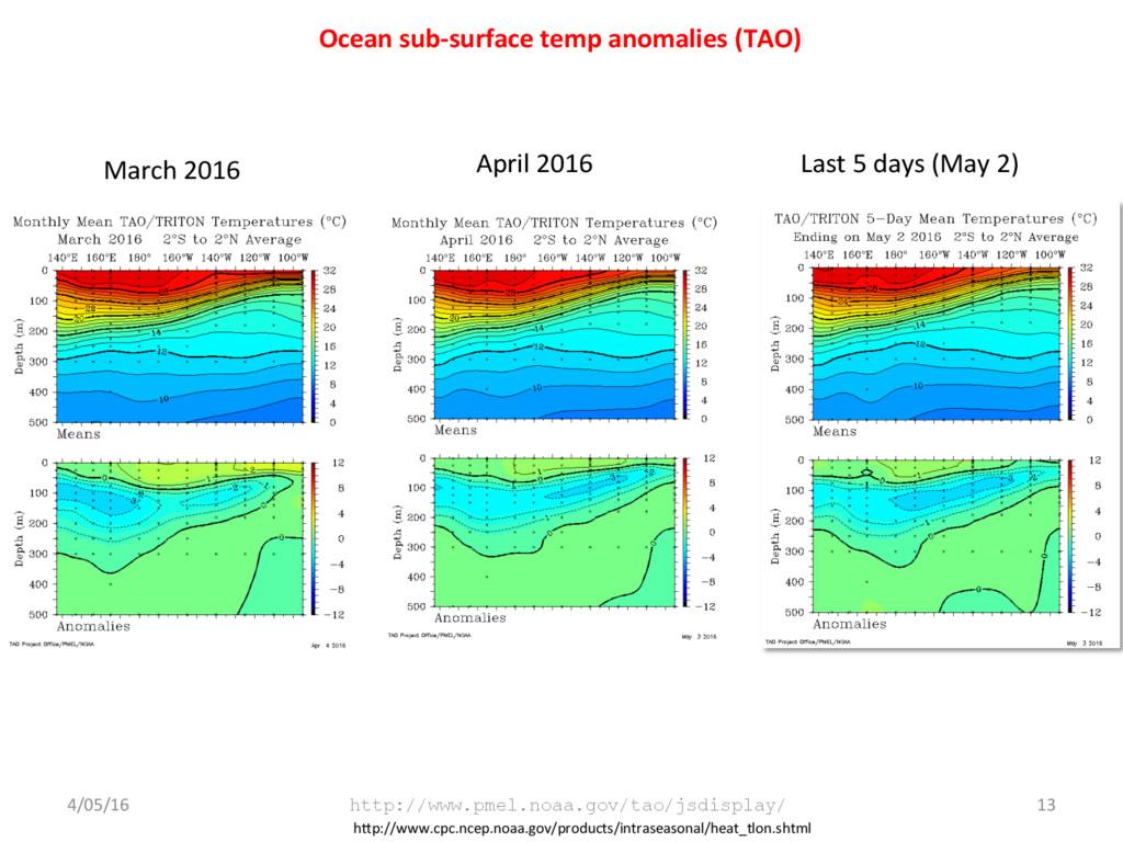 Ocean sub-surface temp anomalies (TAO) 4/05/16 ...