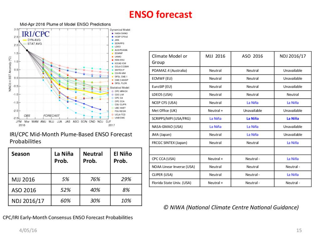 ENSO forecast © NIWA (Na)onal Climate Centre Na...