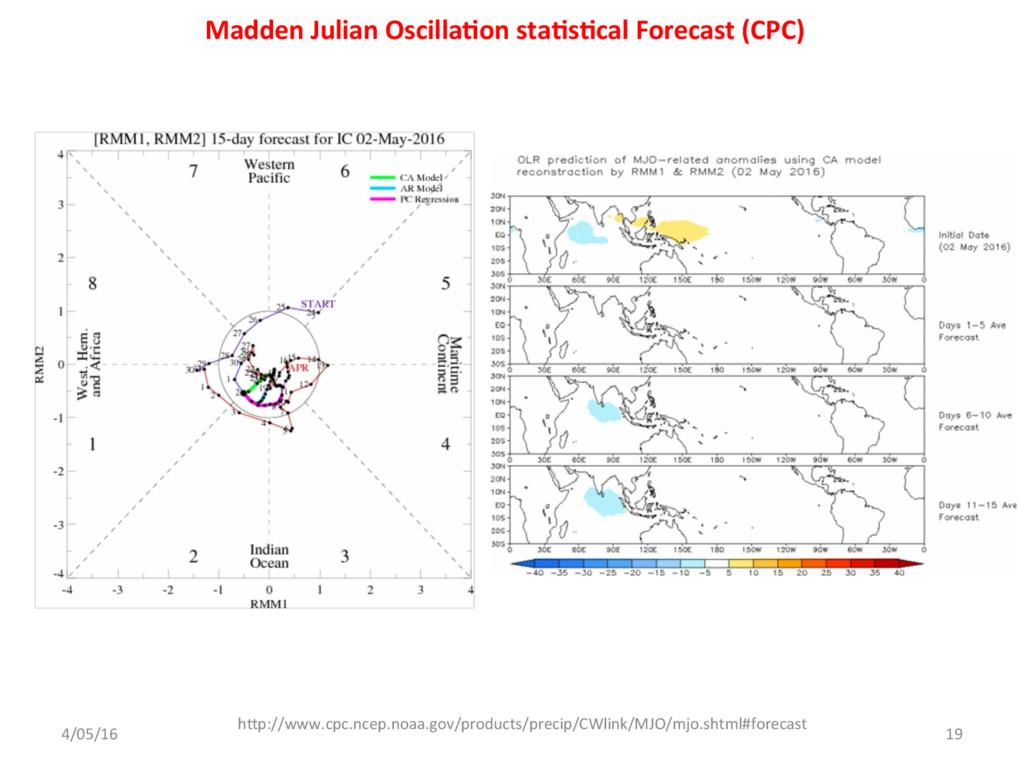 Madden Julian Oscilla;on sta;s;cal Forecast (CP...