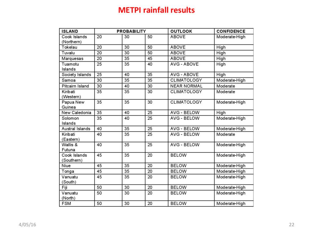 4/05/16 22 METPI rainfall results May – July 20...